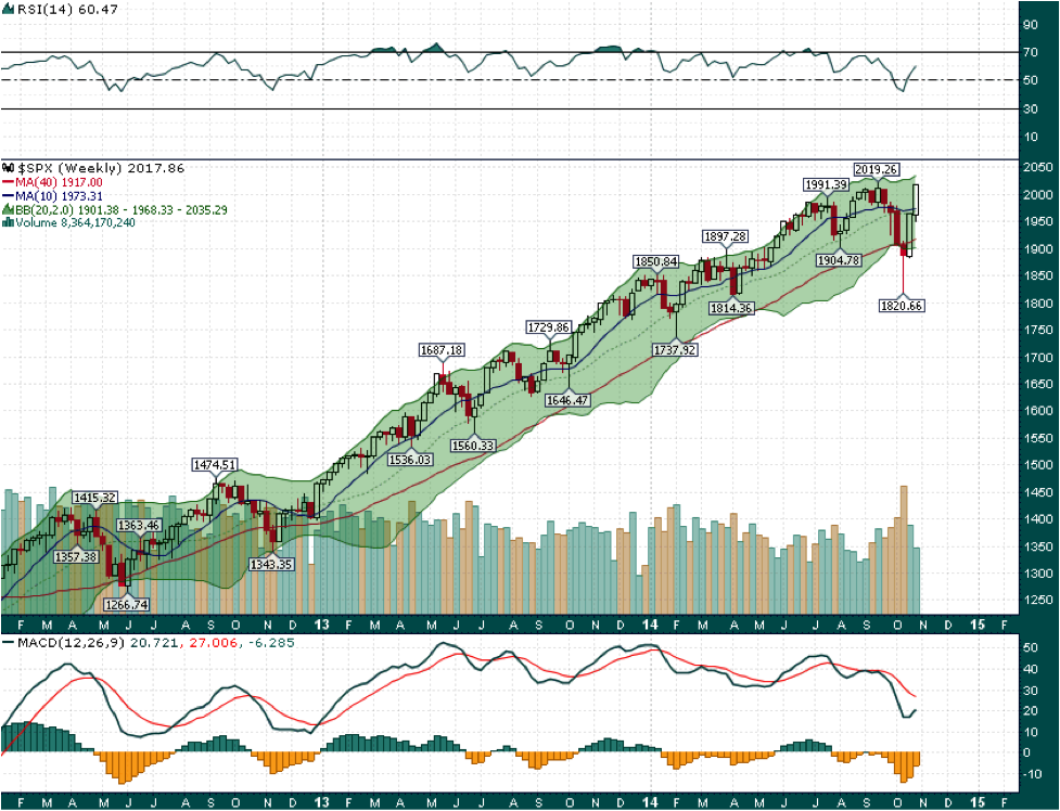 The S&P 500 has staged a remarkable 200 point reversal in the space of less than 3 weeks. While the uptrend was breached for a brief bit 3 weeks ago, the ferocity of the snap-back indicates that a 2100 year end target for the S&P is well within reach.