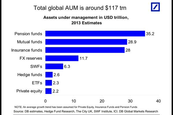 """Via Torsten Slok: A breakdown of the $117 trillion in Assets Under Management held around the globe. """
